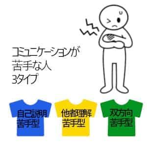3タイプのTシャツの絵