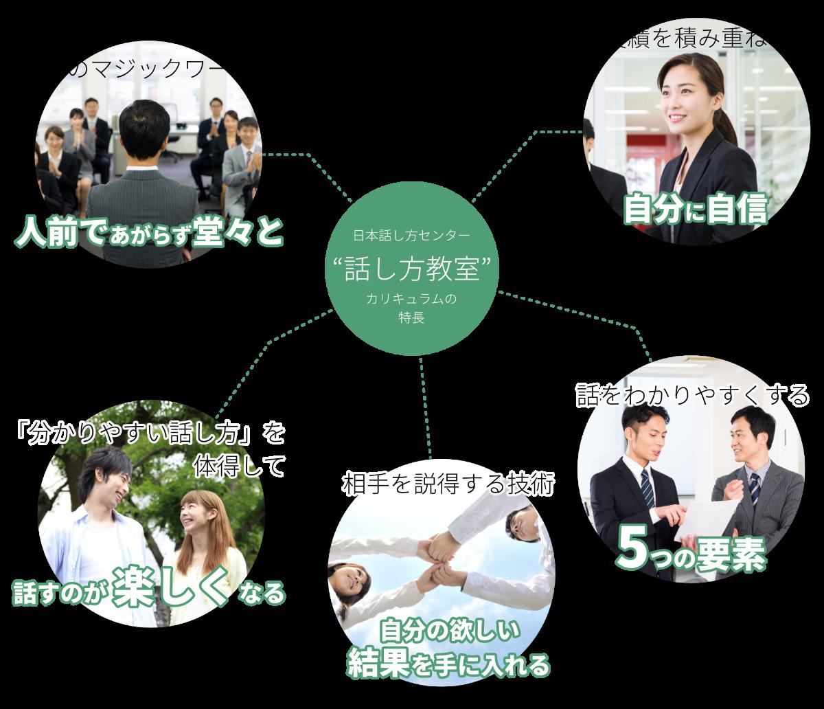 日本話し方センターのカリキュラムは、6つのマジックワードや、話を分かりやすくする5つの要素など、誰でも身に付けられるよう、分かりやすく体系化されています。