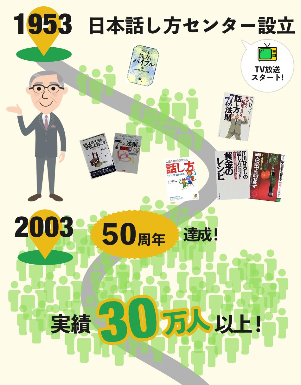日本話し方センターの歩み