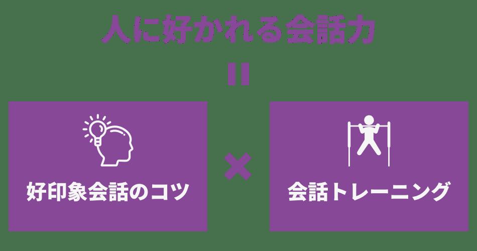 話し方教室 : 人に好かれる会話力養成コースの方程式