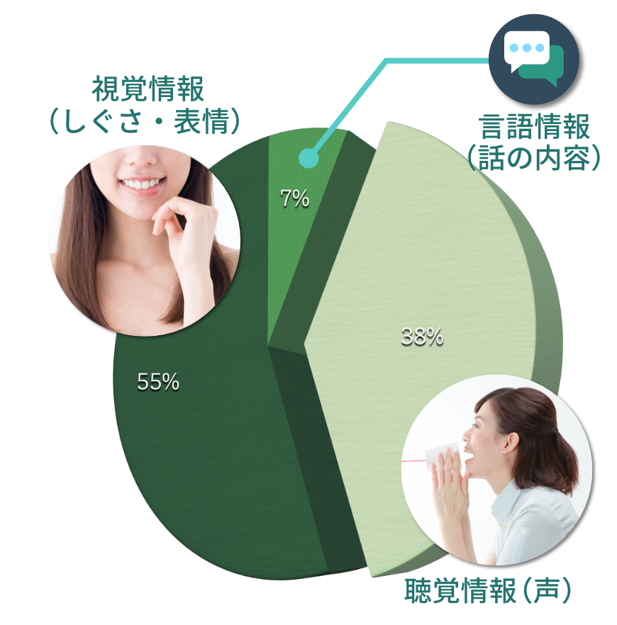 話をする時、声から伝わる聴覚情報は約4割を占めています。声のトーン、ボリューム、間などをコントロールすることで、同じ内容でも相手への伝わり方を格段に向上させることができるのです。