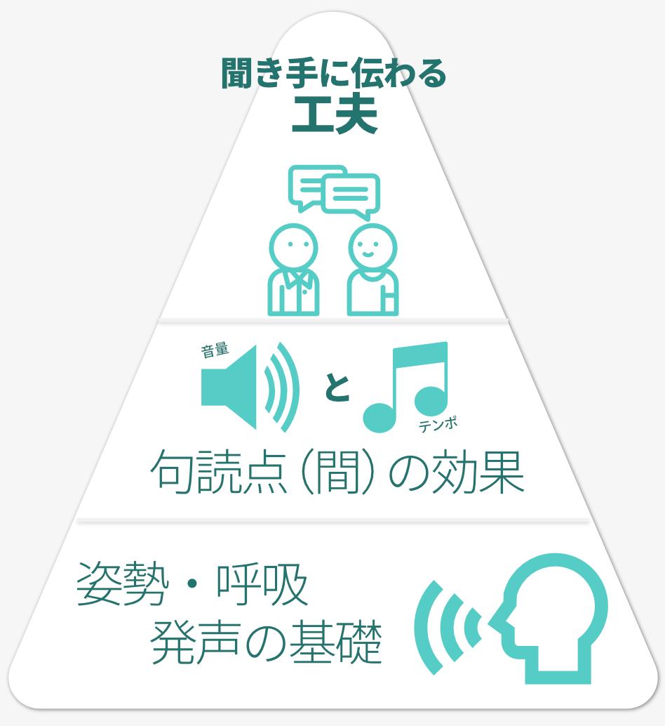 Voice Training & 朗読コースでは、姿勢や呼吸などの発声の基礎から、「間」の効果などテクニカルなところまで、聞き手に伝わるにはどうすればよいかという方法論を学び、実践していただきます。